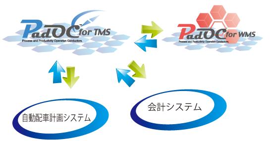 システム連携のイメージ